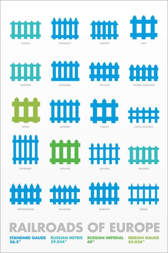 Rail gauges of Europe