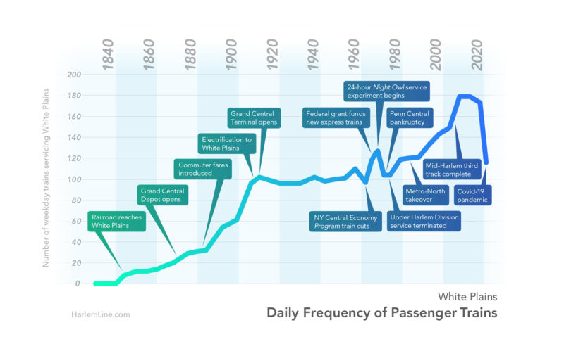 Daily frequency of passenger trains servicing White Plains